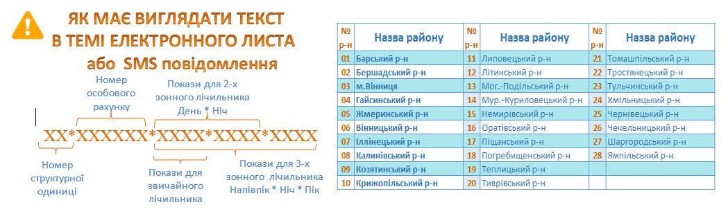 peredat pokazaniya schjotchika sms Vinnicaoblenergo - Винницаоблэнерго. Передать показания счётчика.